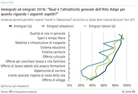 Attrattività dell'Alto Adige