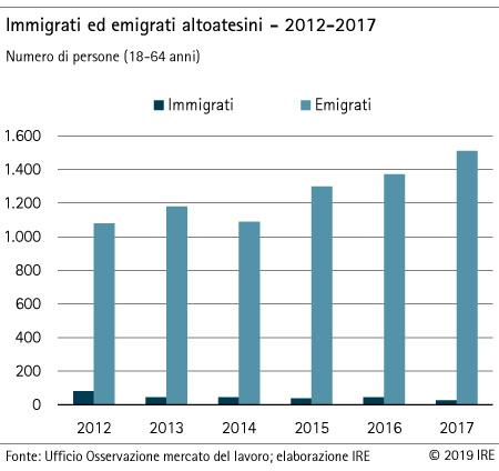 Immigrati ed emigrati altoatesini